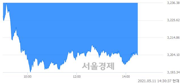 오후 2:30 현재 코스피는 48:52으로 매수우위, 매수강세 업종은 전기전자업(2.88%↓)