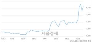 <유>태영건설우, 전일 대비 7.07% 상승.. 일일회전율은 37.87% 기록