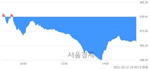 [마감 시황]  외국인과 기관의 동반 매도세.. 코스닥 967.10(▼11.51, -1.18%) 하락 마감