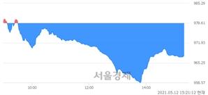 오후 3:21 현재 코스닥은 45:55으로 매수우위, 매수강세 업종은 통신서비스업(2.58%↓)