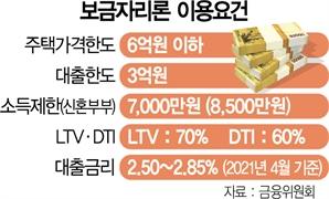 '서울 평균집값 11억'에…9억집도 보금자리론 된다