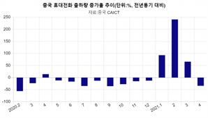 소비위축에 반도체 대란까지…中 4월 휴대폰 출하량 34.1% 급락