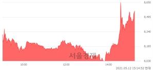 <코>골프존뉴딘홀딩스, 전일 대비 7.00% 상승.. 일일회전율은 3.36% 기록