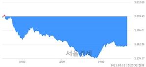 오후 3:20 현재 코스피는 45:55으로 매수우위, 매수강세 업종은 의료정밀업(2.53%↓)