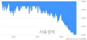 <코>제이브이엠, 장중 신저가 기록.. 17,400→17,300(▼100)