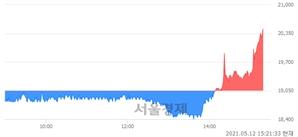 <코>이엠텍, 전일 대비 7.35% 상승.. 일일회전율은 3.13% 기록