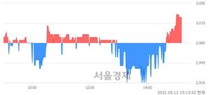 <코>홈캐스트, 매수잔량 892% 급증