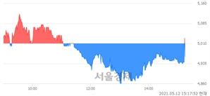 <코>한국컴퓨터, 매도잔량 348% 급증