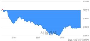[마감 시황]  외국인과 기관의 동반 매도세.. 코스피 3161.66(▼47.77, -1.49%) 하락 마감