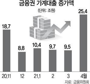 공모주 청약에 '빚투'…SKIET 관련 대출만 9조원 넘어