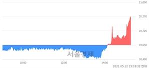 <코>이엠텍, 6.56% 오르며 체결강도 강세로 반전(100%)