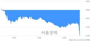 <유>한진중공업홀딩스, 매수잔량 3740% 급증