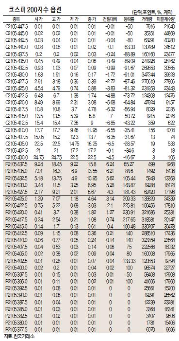 [표]코스피200지수 옵션 시세(5월 12일)