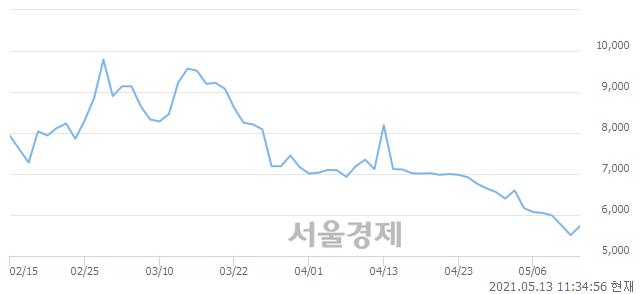 <코>비디아이, 전일 대비 7.08% 상승.. 일일회전율은 2.44% 기록