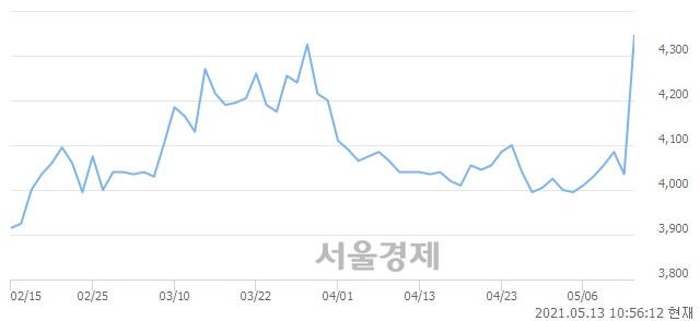 <유>미래에셋생명, 매도잔량 695% 급증