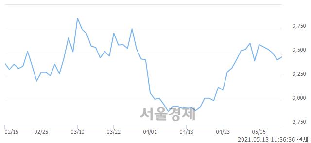 <유>대한해운, 매도잔량 553% 급증