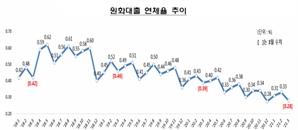 3월말 은행권 대출 연체율 0.28%…역대 최저치
