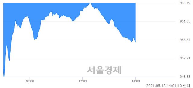 오후 2:01 현재 코스닥은 40:60으로 매수우위, 매수강세 업종은 통신서비스업(1.14%↓)