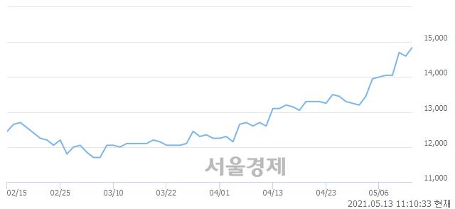 <유>LG유플러스, 매수잔량 381% 급증
