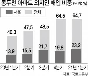 올 집값 7% 오른 동두천…10채중 6채 외지인 매입