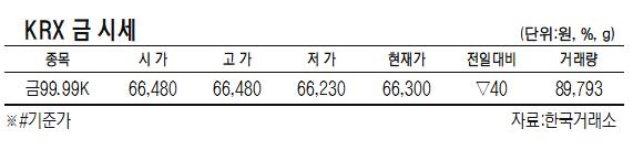 [표]KRX 금 시세(5월 13일)