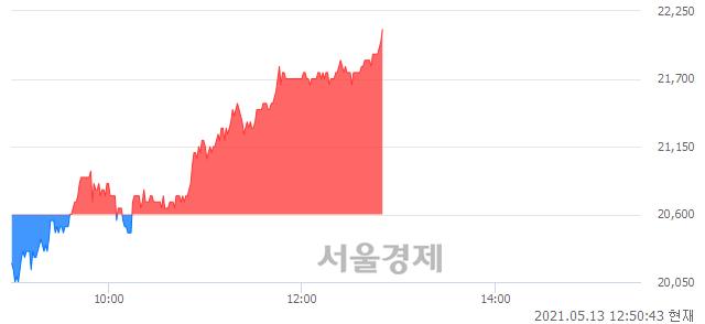 <유>선진, 전일 대비 7.04% 상승.. 일일회전율은 1.73% 기록
