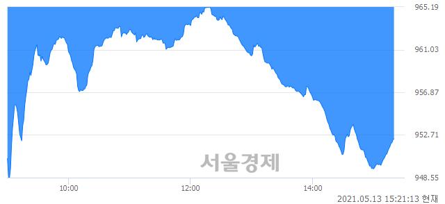 오후 3:20 현재 코스닥은 41:59으로 매수우위, 매수강세 업종은 통신서비스업(1.73%↓)