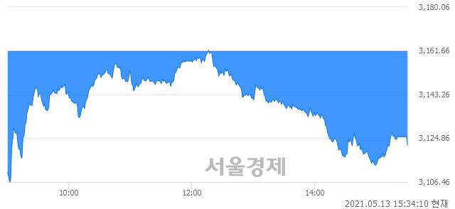 [마감 시황]  외국인의 '팔자' 기조.. 코스피 3122.11(▼39.55, -1.25%) 하락 마감