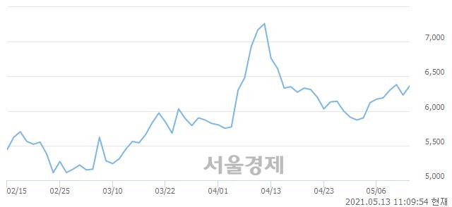 <유>사조씨푸드, 3.37% 오르며 체결강도 강세 지속(316%)