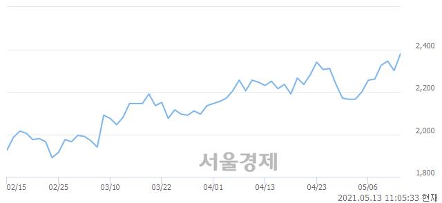 <코>정산애강, 장중 신고가 돌파.. 2,485→2,505(▲20)
