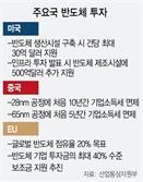 """각국 반도체 稅 혜택 등 파격…업계 """"지속 지원 중요"""""""