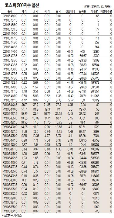 [표]코스피200지수 옵션 시세(5월 13일)