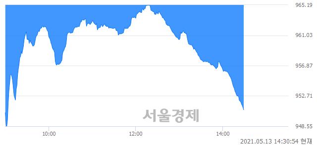 오후 2:30 현재 코스닥은 37:63으로 매수우위, 매수강세 업종은 비금속업(3.88%↓)