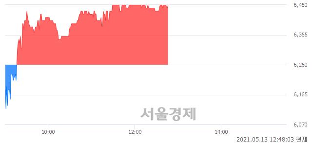 <코>일진파워, 3.04% 오르며 체결강도 강세 지속(199%)