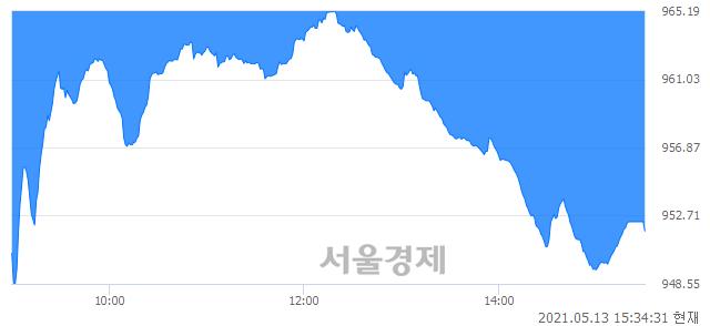 [마감 시황]  외국인과 기관의 동반 매도세.. 코스닥 951.77(▼15.33, -1.59%) 하락 마감