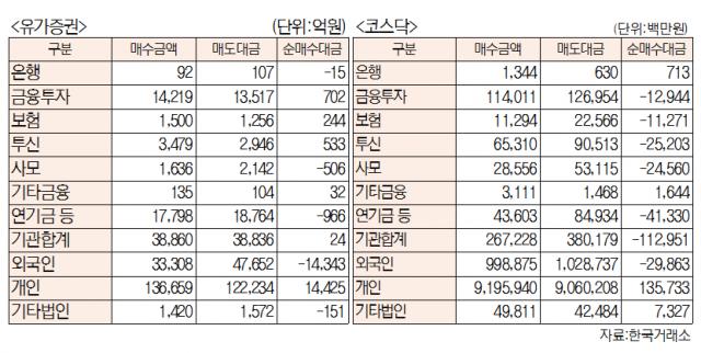 [표]유가증권 코스닥 투자주체별 매매동향(5월 13일-최종치)