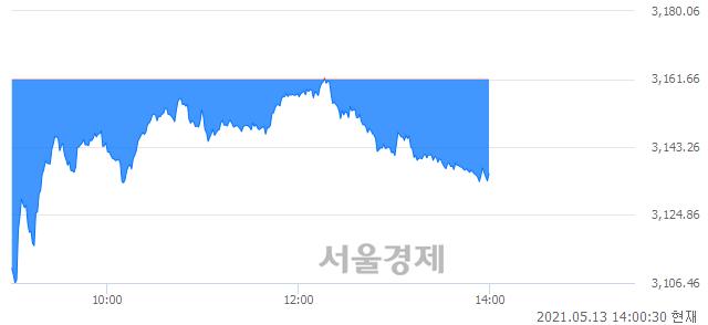 오후 2:00 현재 코스피는 43:57으로 매수우위, 매수강세 업종은 철강금속업(2.76%↓)