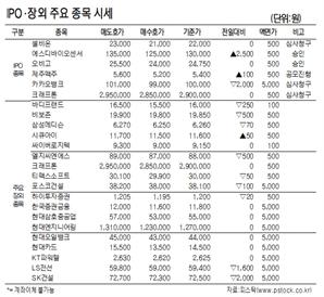 [표]IPO장외 주요 종목 시세(5월 13일)