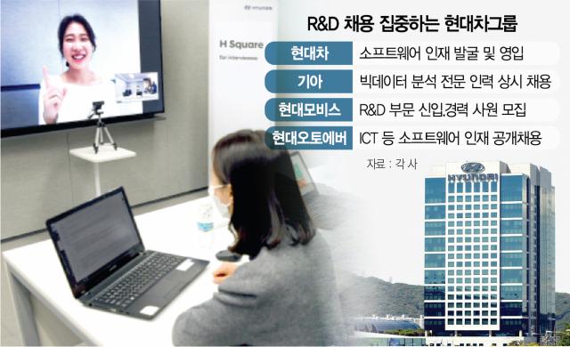 현대차그룹 '모빌리티 SW 중점 영입'