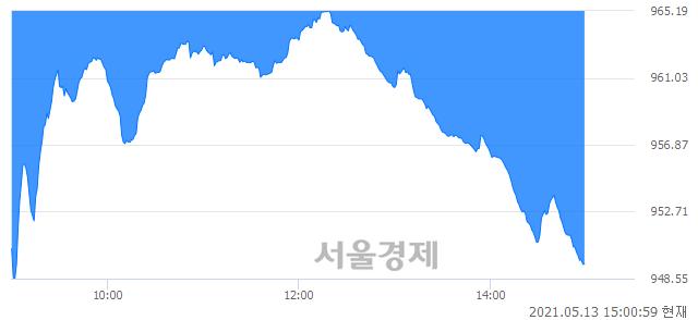 오후 3:00 현재 코스닥은 38:62으로 매수우위, 매수강세 업종은 통신서비스업(1.82%↓)