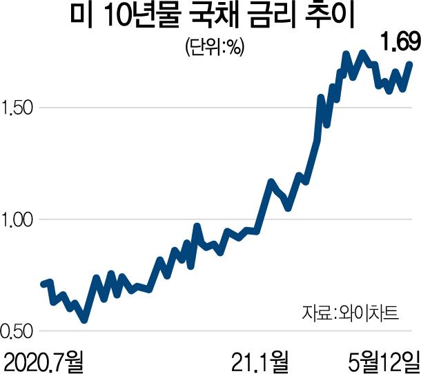 연준 '물가상승 일시적' 애써 일축…기저효과 사라지는 7~8월이 중대기로