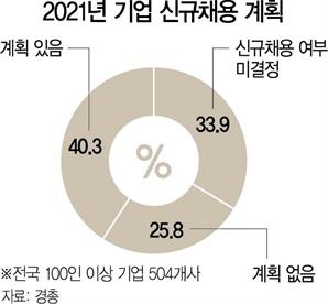"""기업 10곳 중 6곳 """"올 신규채용 계획 없거나 미정"""""""