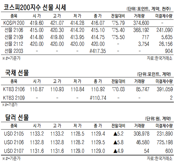 [표]코스피200지수·국채·달러 선물 시세(5월 13일)