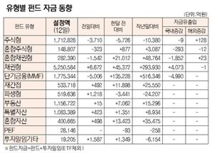 [표]유형별 펀드 자금 동향(5월 12일)