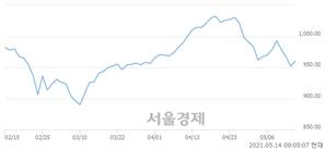 [개장 시황] 코스닥 953.91.. 개인의 순매수에 상승 출발 (▲2.14, +0.22%)