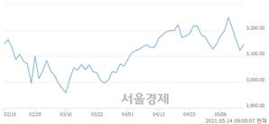 [개장 시황] 코스피 3131.35.. 개인의 순매수에 상승 출발 (▲9.24, +0.30%)