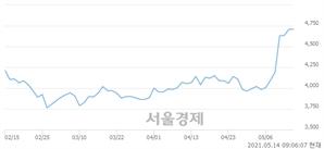 <코>세화피앤씨, 매수잔량 426% 급증