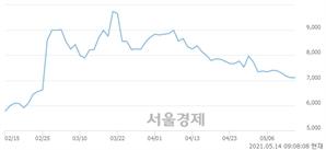 <코>케이씨에스, 매수잔량 316% 급증