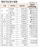 [표]해외 주요 증시 동향(5월 13일)