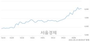 <유>BNK금융지주, 매도잔량 430% 급증